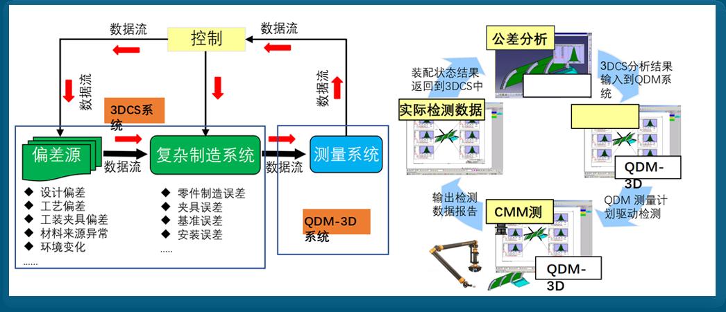 质量解决方案 [ 3DCS-QDM闭环质量系统 ]1.png
