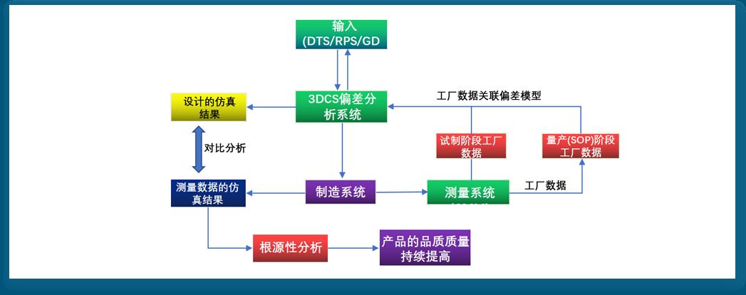 质量解决方案 [ 3DCS-QDM闭环质量系统 ]3.png