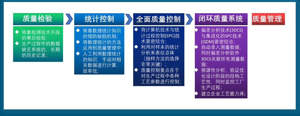 质量解决方案 [ 3DCS-QDM闭环质量系统 ]2.png