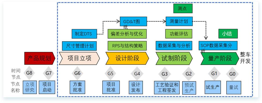 三維偏差分析-·[-整車裝配解決方案-]-3.jpg