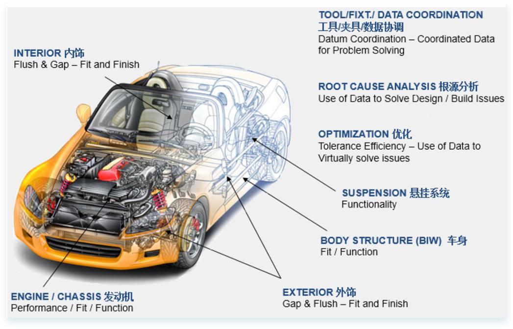 三維偏差分析-·[-整車裝配解決方案-]-4.jpg