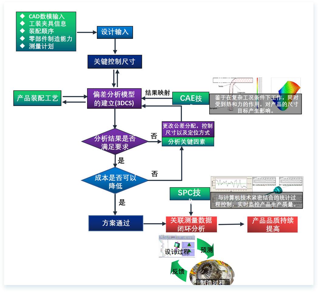 三维偏差分析-·[-动力系统装配解决方案-]-3.jpg