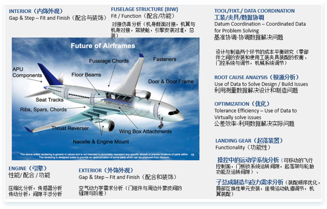 三维偏差分析-·-[-飞机装配解决方案-]4.jpg