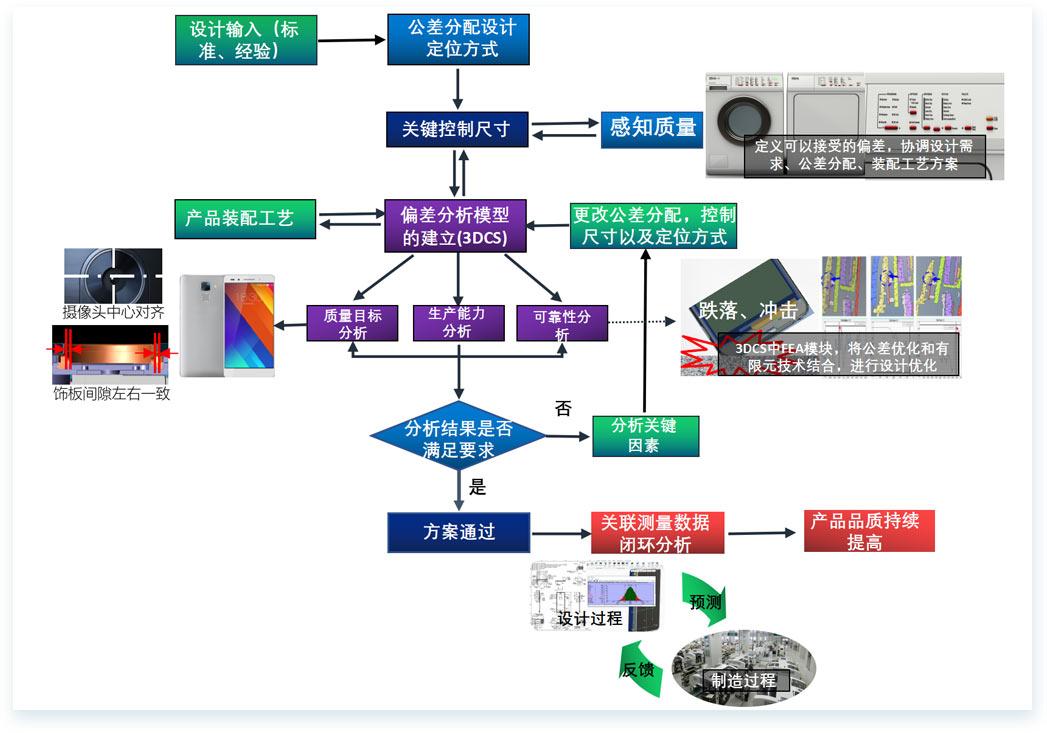 三维偏差分析-·-[-家电行业装配解决方案-]3.jpg