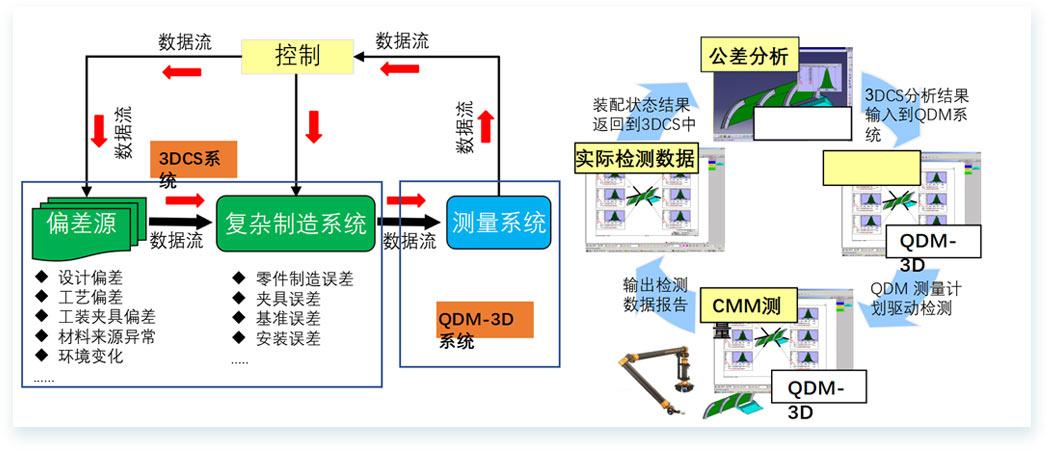 质量解决方案-[-3DCS-QDM闭环质量系统-]1.jpg