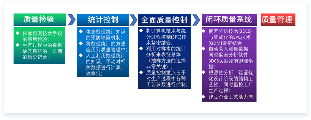 质量解决方案-[-3DCS-QDM闭环质量系统-]2.jpg