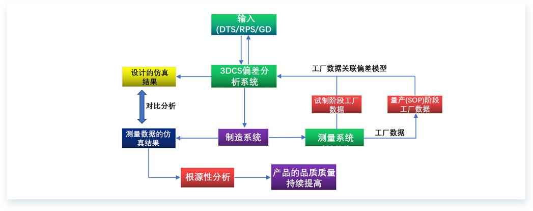 质量解决方案-[-3DCS-QDM闭环质量系统-]3.jpg